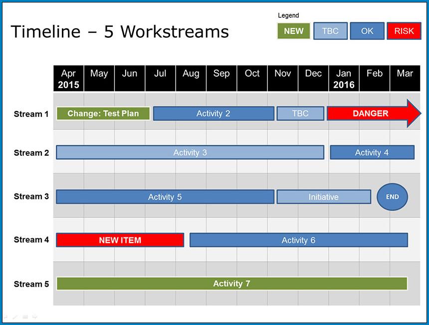 5 Year Plan Timeline Template Sample