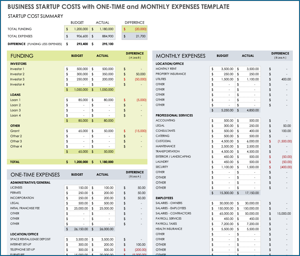 Business Start Up Budget Template Example