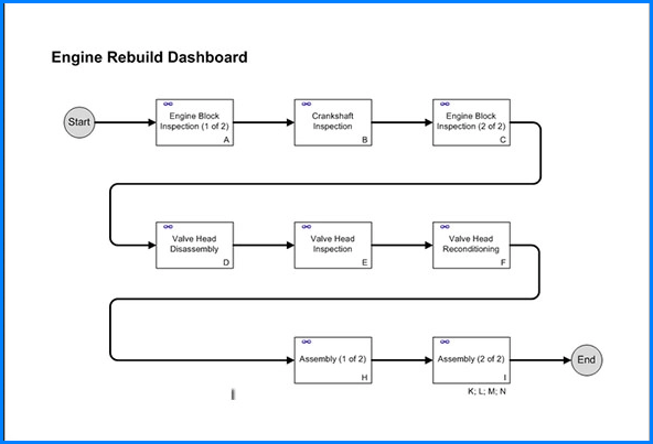 Example of Process Map Template
