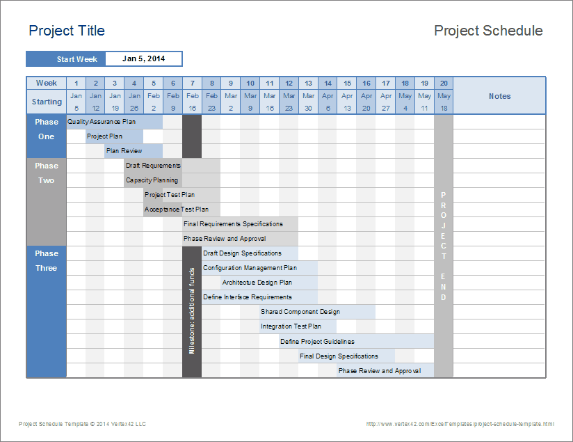 Example of Project Budget Timeline Template