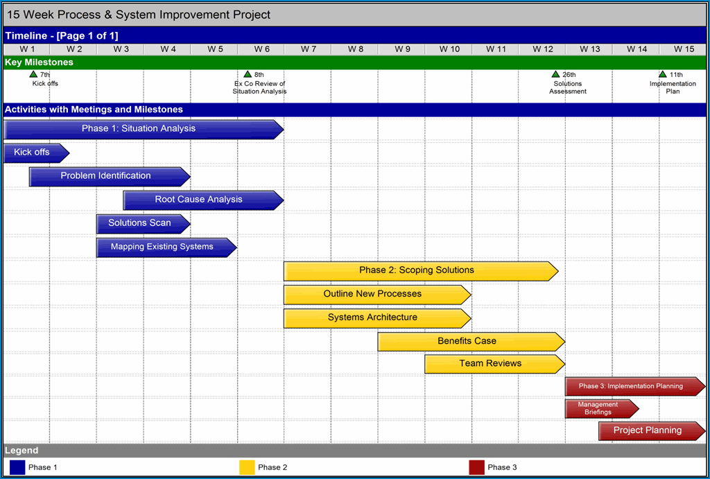 Example of Simple Project Timeline Template