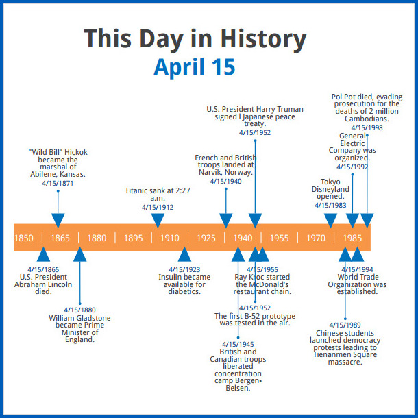 History Timeline Template Sample