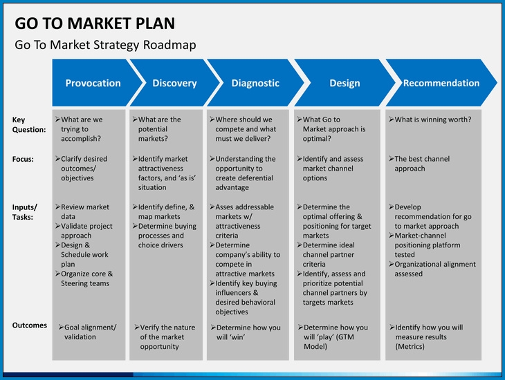 Marketing Plan Template Sample