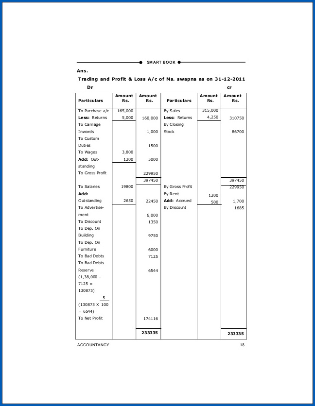 Profit And Loss Account And Balance Sheet Example