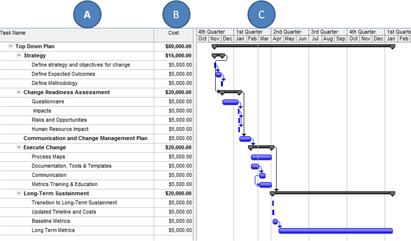Project Budget Timeline Template Sample