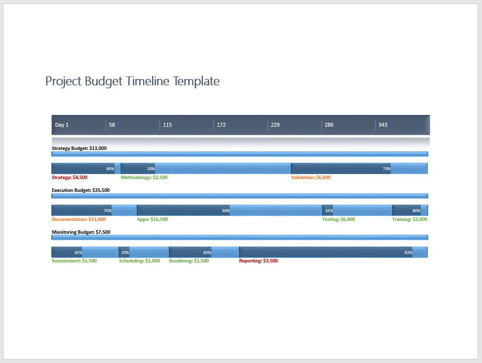 Free Project Budget Timeline Template