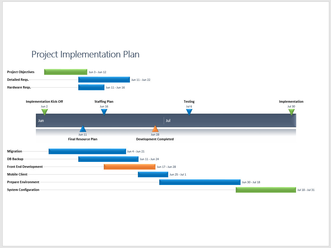 Free Printable Project Implementation Plan Timeline Template