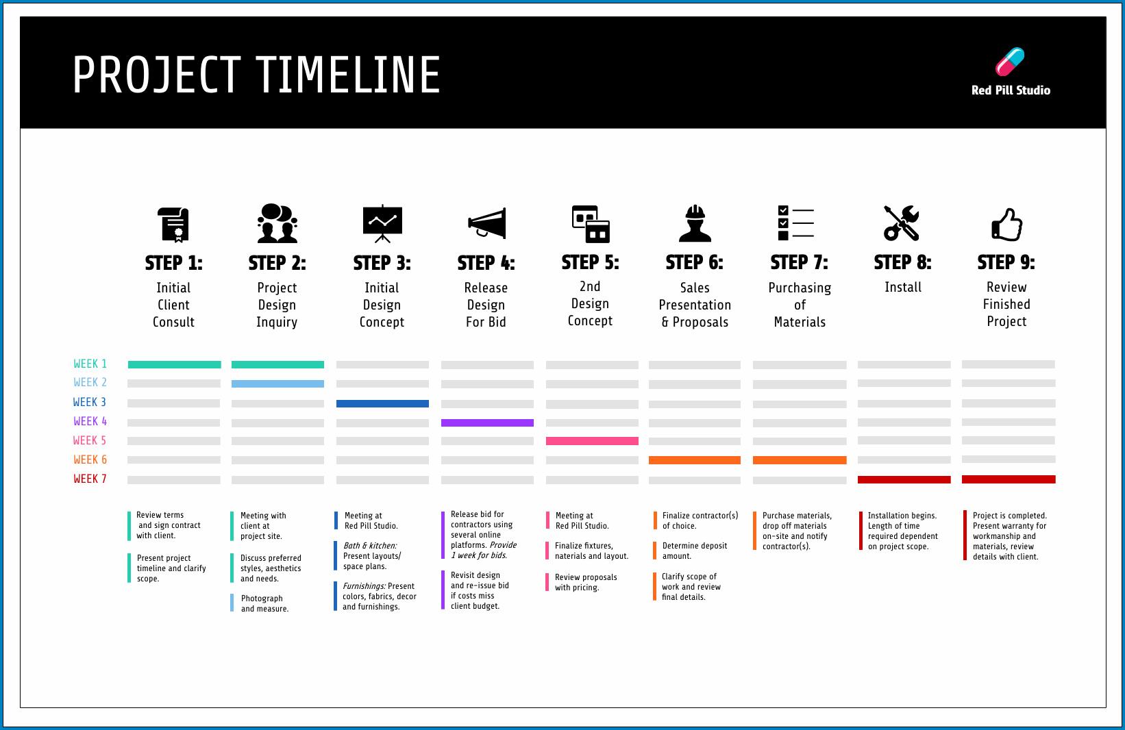 Project Plan Timeline Sample