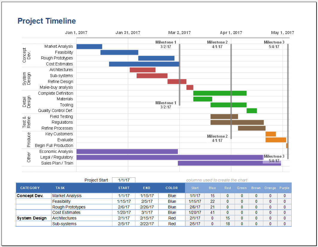 Free Printable Project Timeline Excel Template