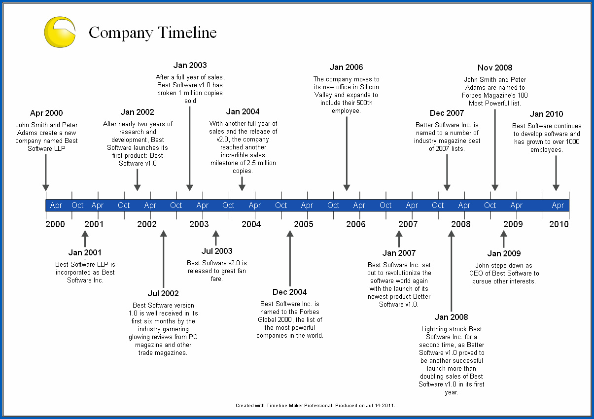 Sample of History Timeline Template
