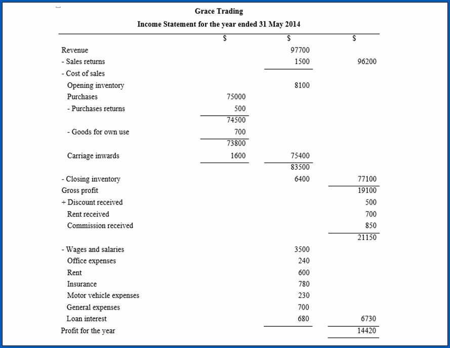 Sample of Income Statement Format