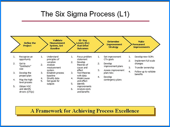 Sample of Process Map Template