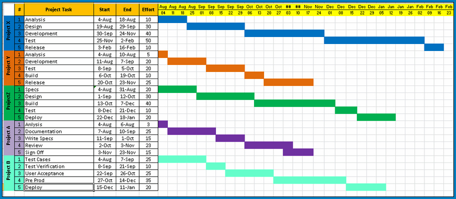 Sample of Project Timeline Excel Template