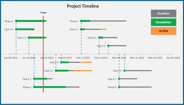 Sample of Timeline Template Excel